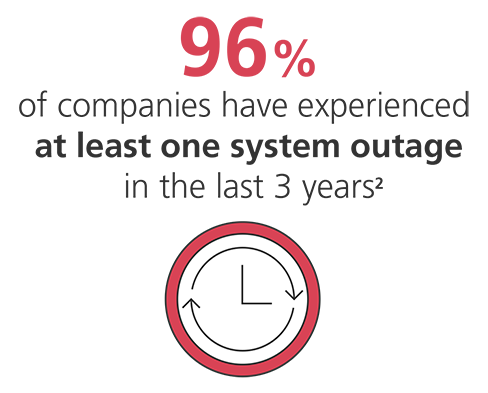 96% of companies have experienced at least one system outage in the last 3 years (2) [an illustration of a clock]