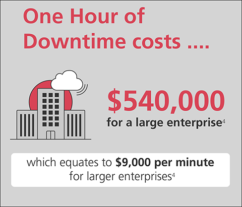 One Hour of Downtime costs... $540,000 for a large enterprise (4) which equates to $9,000 per minute for larger enterprises (4)