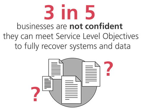 3 in 5 businesses are not confident they can meet Service Level Objectives to fully recover systems and data