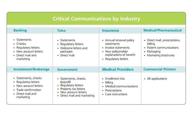 Table of contents illustrating critical communications.