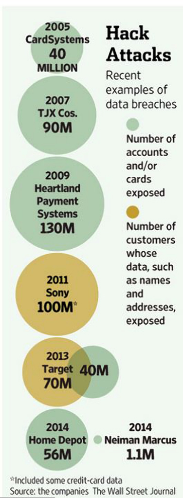 Infographic illustrating data breach incidents.
