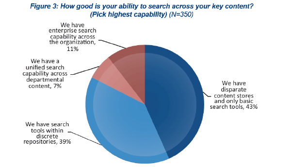 Infographic illustrating the importance of enterprise search.