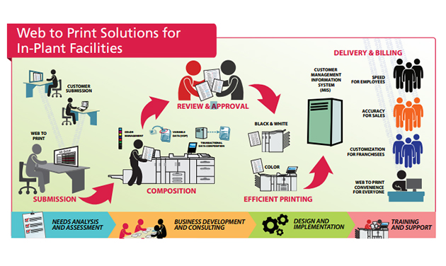 Infographic illustrating web to print process